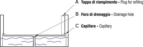 Funzionamento Riserva d'Acqua LLPS