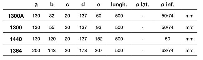 Tabella con misure delle canalette pegasus short